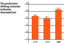 Oil production drilling volumes in Russia, thousand km