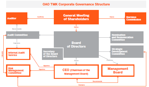 OAO TMK Corporate Governance Structure
