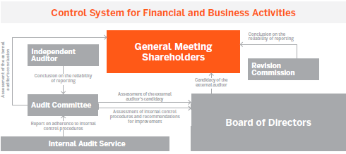 Control System for Financial and Business Activities